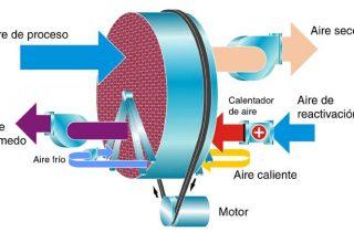 Principios de adsorción de la rueda desecante de los deshumidificadores